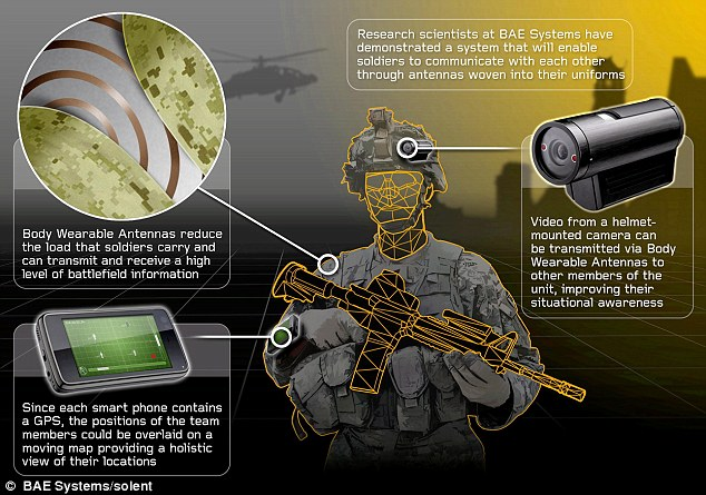 American High-tech devices for soldiers